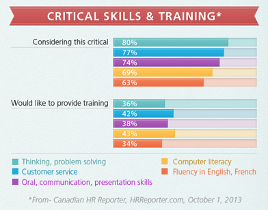 Critical Skills and Training